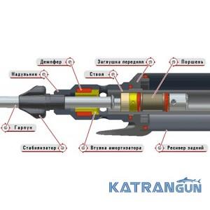 Ремонт пневматических ружей для подводной охоты (сервис)