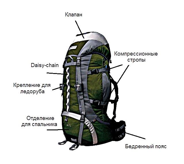 посоветуйте хороший туристический рюкзак